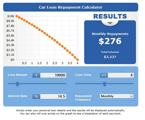Motor Finance Contract Fill Up On The Internet